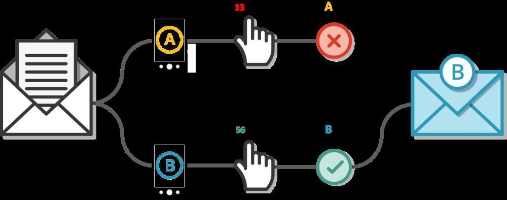 A/B тестування SMS розсилки