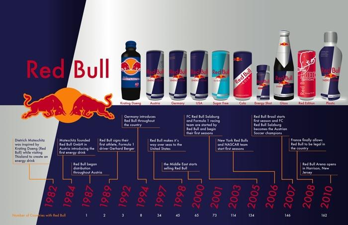 Хронология развития Red Bull